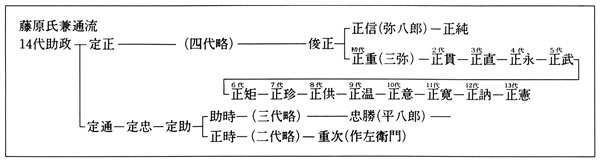 長尾藩本多家略系図