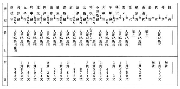 国替の旅程と費用(藩士藤井六郎の場合)明治2年1月 (『国替に付入用等覚』より)