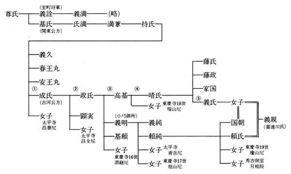 関東足利氏略系図