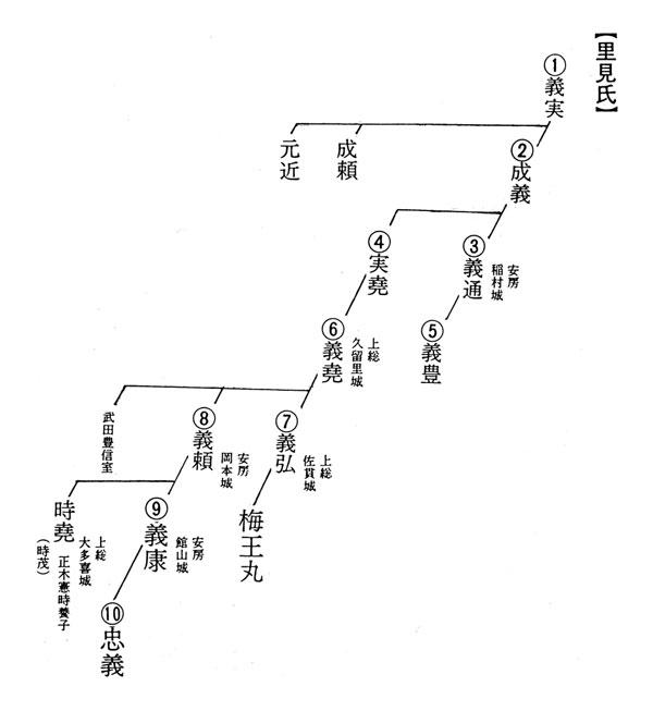 里見氏略系図