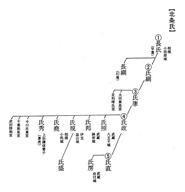 北条氏略系図