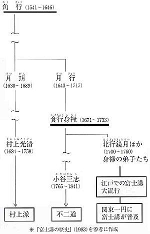 〔富士信仰の略系図〕