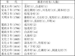 (3)村山口導者数