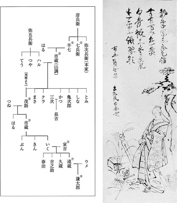左:鈴木家系譜(図1) 右:2.山調模写「卒都婆{そとば}小町」 土佐流の写し
